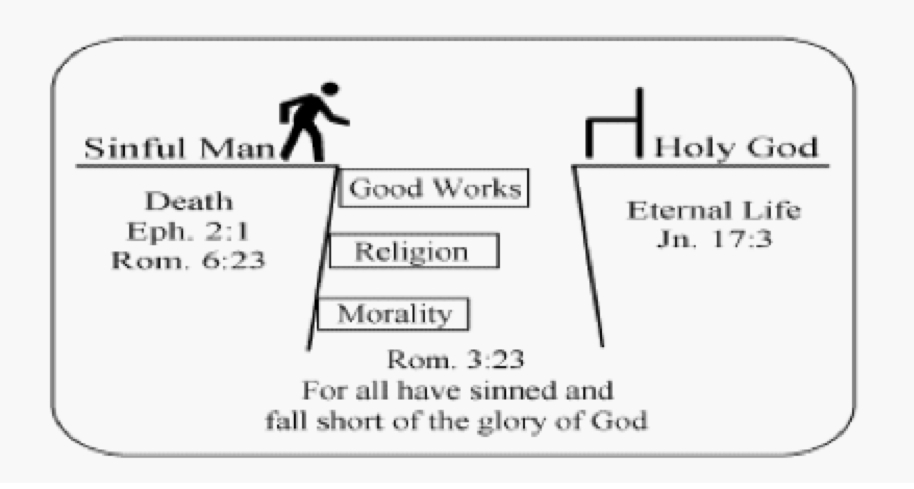 graphic regarding Romans Road to Salvation Printable known as Salvation Software